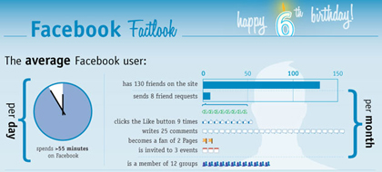 Visualizing 6 Years of Facebook