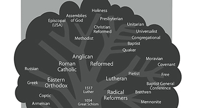 This chart compares the similarities and differences between the rituals and practices of major Christian denominations. Please note that the brief summaries and excerpts provided here do not reflect all individuals or churches in each denomination, but they are believed to represent the majority practice and are taken from official statements where available.  Catholic […]