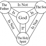 Who Invented the Trinity..