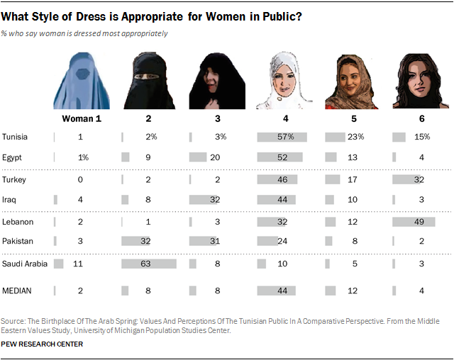 What Style of Dress Is Appropriate for Women in Public: a