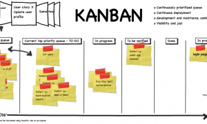 How to Collaborate and Track Projects Kanban Method