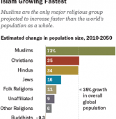 The Future of World Religions: Muslims Are Rising Fastest, the Unaffiliated Are Shrinking